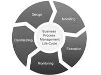 Streamline Business Processes