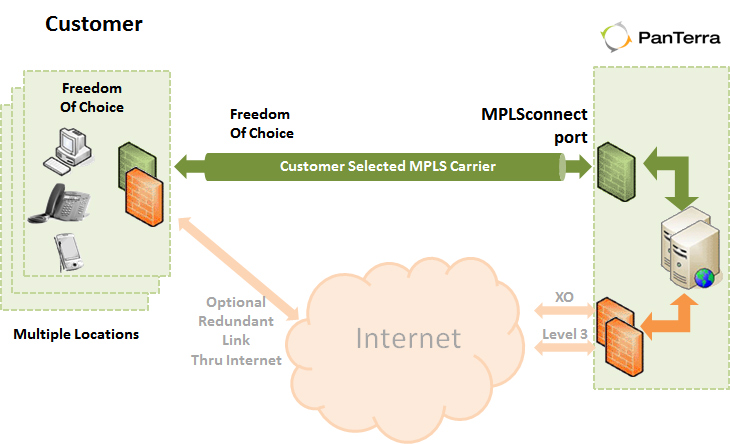 With MPLSconnect you get the freedom to choose your  own carrier