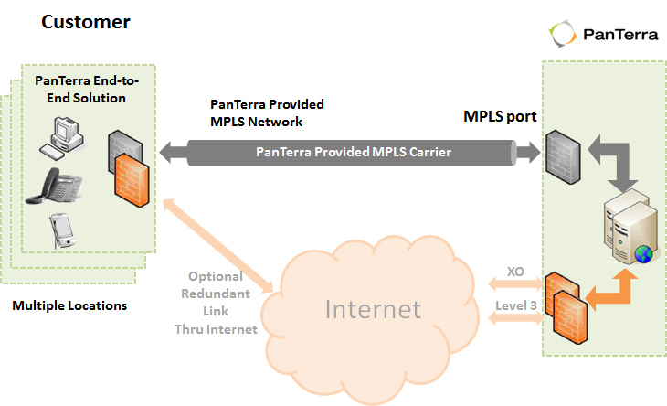 With PanTerra's dedicated MPLS network, you get an end-to-end, highly secure QoS'd PanTerra solution